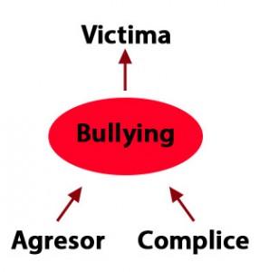 Partes del bullying partes del bullying Partes del bullying - ¿Quiénes actúan, cuales son los protagonistas? Partes del bullying